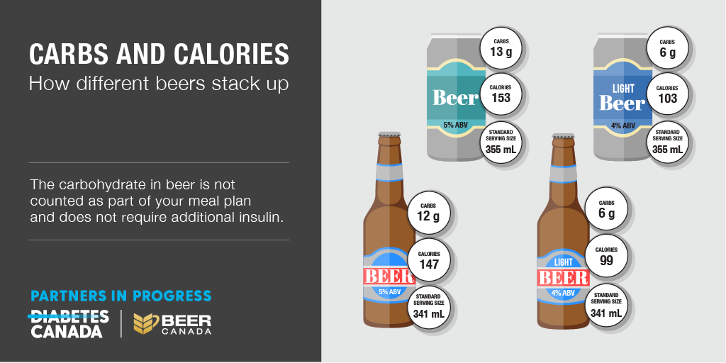 17-BeerCanada_Diabetes_Shareables_Final-03-ENG.png